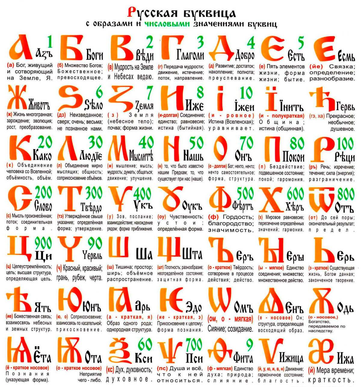Письменность славян: от старославянского до современного русского языка