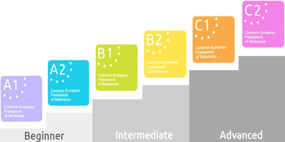 уровни языка, языковые уровни, европейская шкала уровней языка